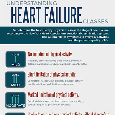Understanding heart failure infographic by gretchen heber