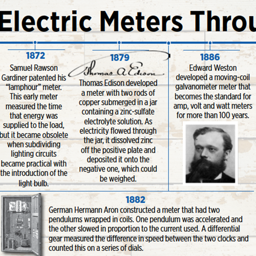 Electric meter timeline layout by Gretchen Heber | SocialGazelle.com