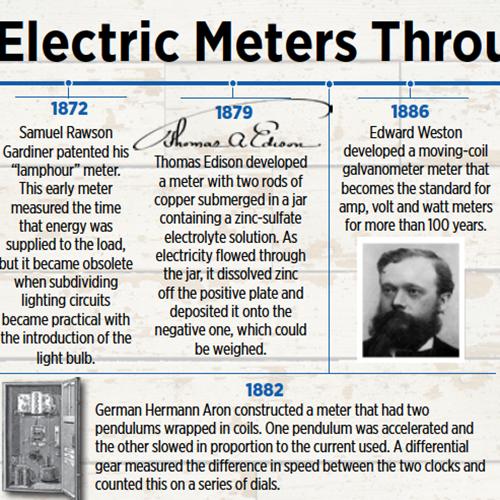 Electric meter timeline layout by Gretchen Heber | SocialGazelle.com